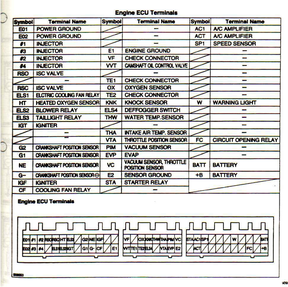 5s-fe Ecu Pinout Sheet